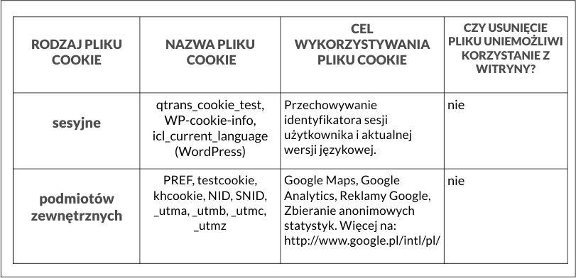 Tabelka cookies