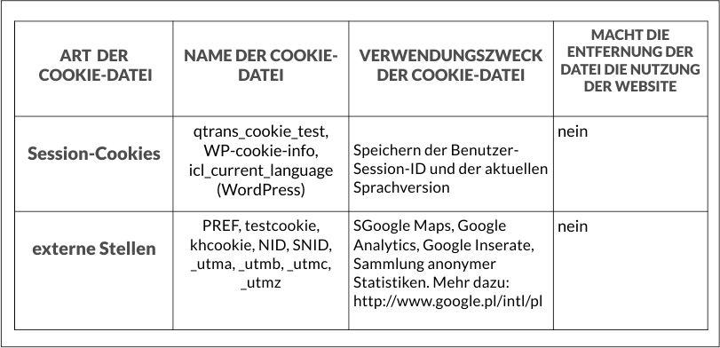 polityka prywatnosci cookie tabela_de
