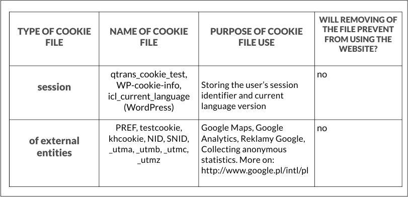 polityka prywatnosci cookie tabela_eng